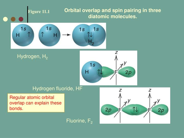 Orbital overlap and spin pairing in three diatomic molecules.