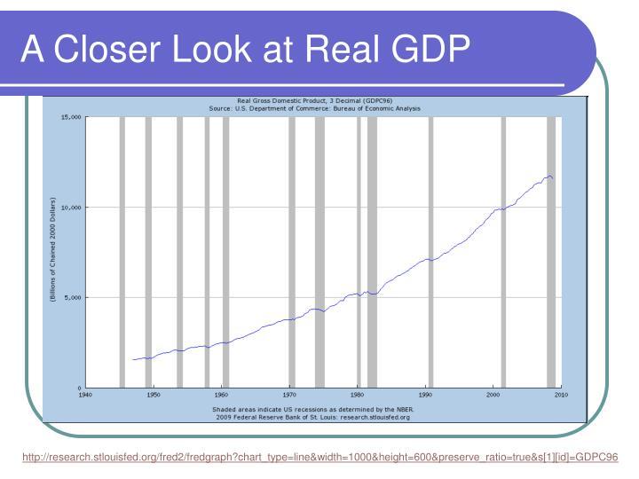 A closer look at real gdp