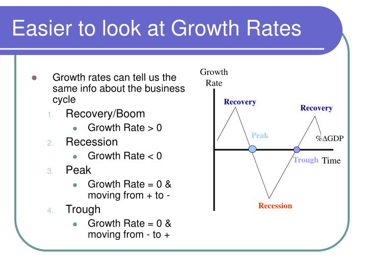 Growth rates can tell us the same info about the business cycle