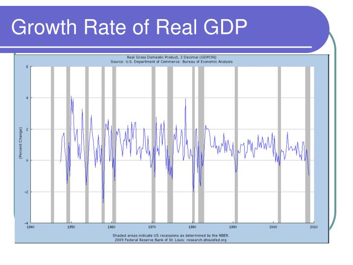 Growth Rate of Real GDP
