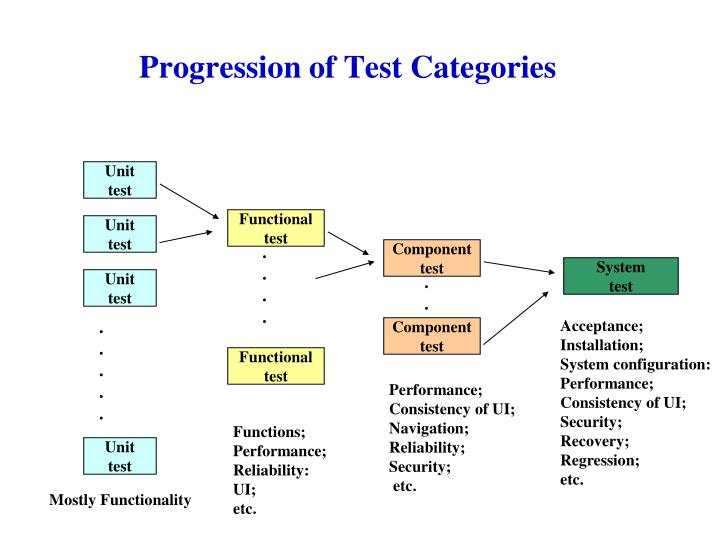 progression of test categories n.