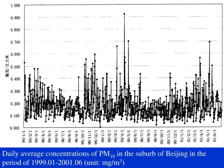 Daily average concentrations of PM
