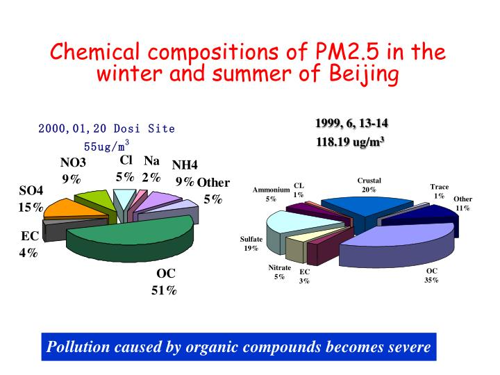 Chemical compositions of PM2.5 in the winter and summer of Beijing