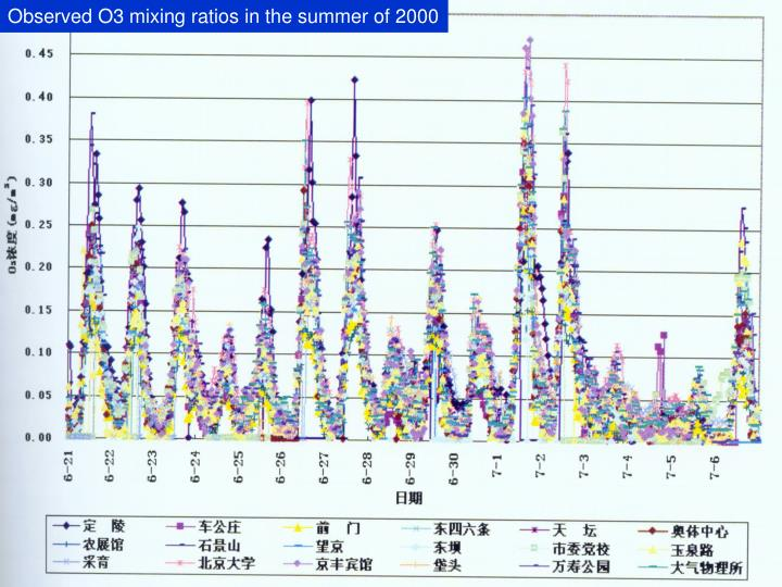 Observed O3 mixing ratios in the summer of 2000