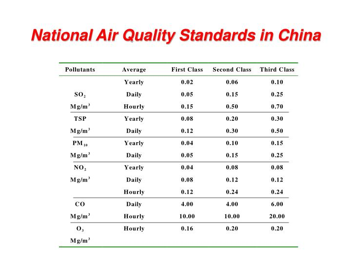 National Air Quality Standards in China