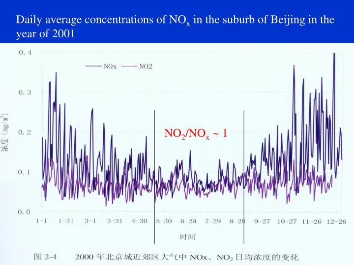 Daily average concentrations of NO
