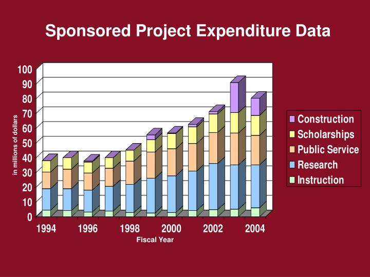 Sponsored Project Expenditure Data