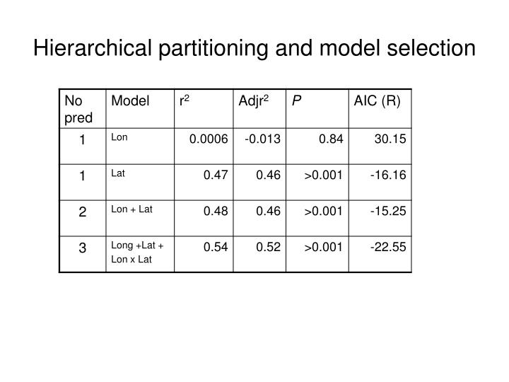 Hierarchical partitioning and model selection