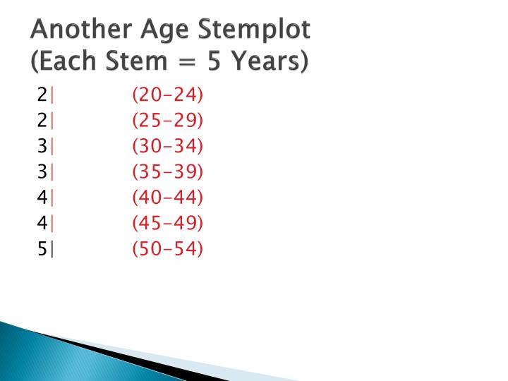 Another Age Stemplot