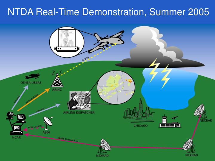 NTDA Real-Time Demonstration, Summer 2005