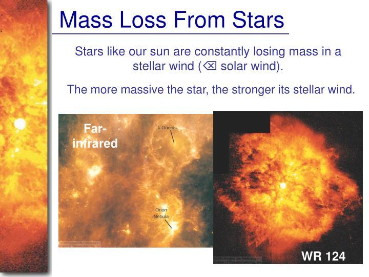 Mass Loss From Stars