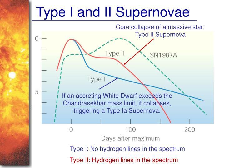 Type I and II Supernovae