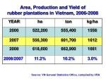area production and yield of rubber plantations in vietnam 2006 2008