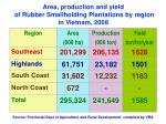 area production and yield of rubber smallholding plantations by region in vietnam 2008