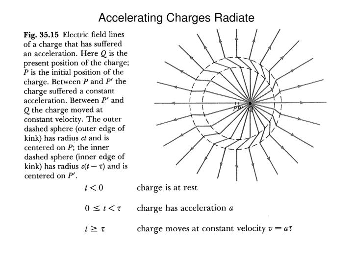 Accelerating Charges Radiate