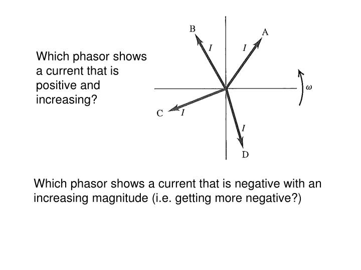 Which phasor shows a current that is positive and increasing?