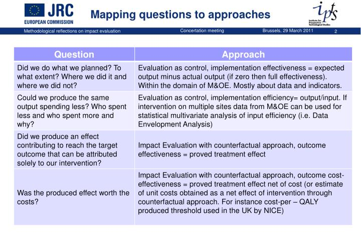 Mapping questions to approaches
