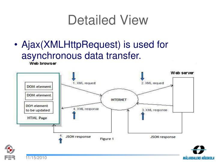 Ajax(XMLHttpRequest) is used for asynchronous data transfer.