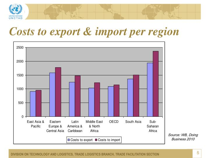 Costs to export & import per region