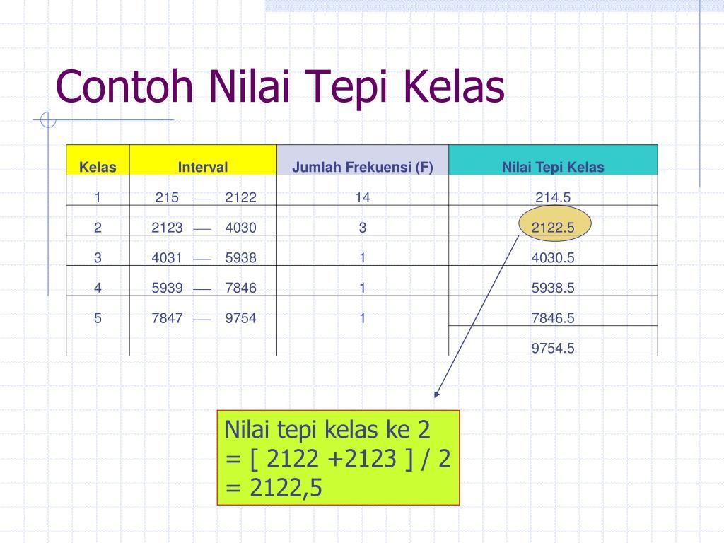 PPT - Penyajian Data dan Distribusi Frekuensi PowerPoint ...