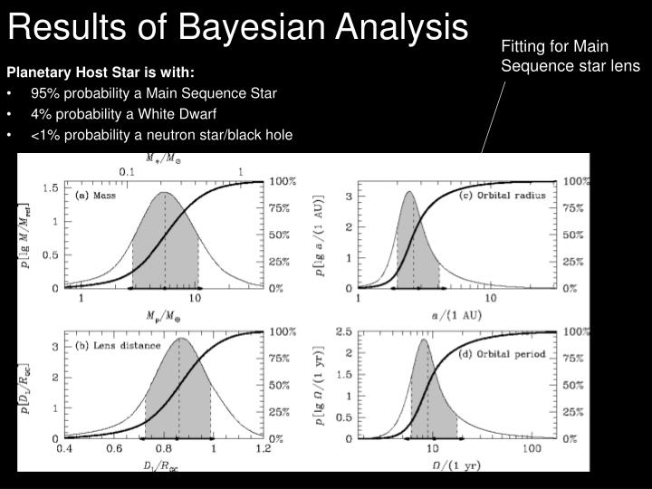 Results of Bayesian Analysis