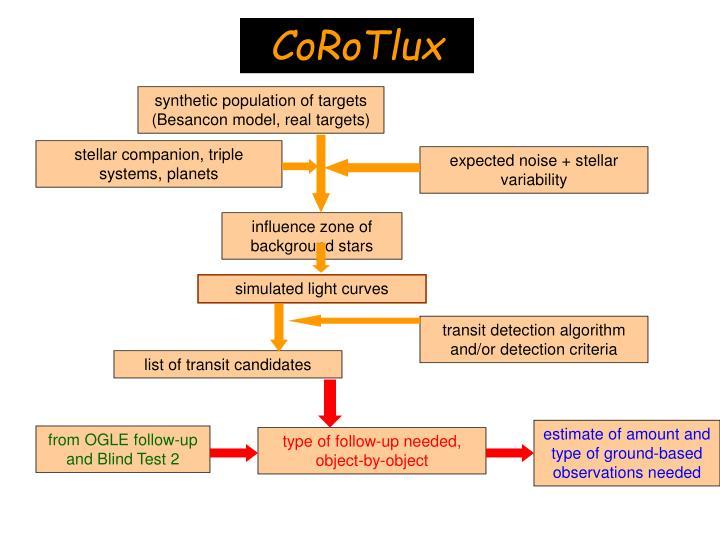 CoRoTlux