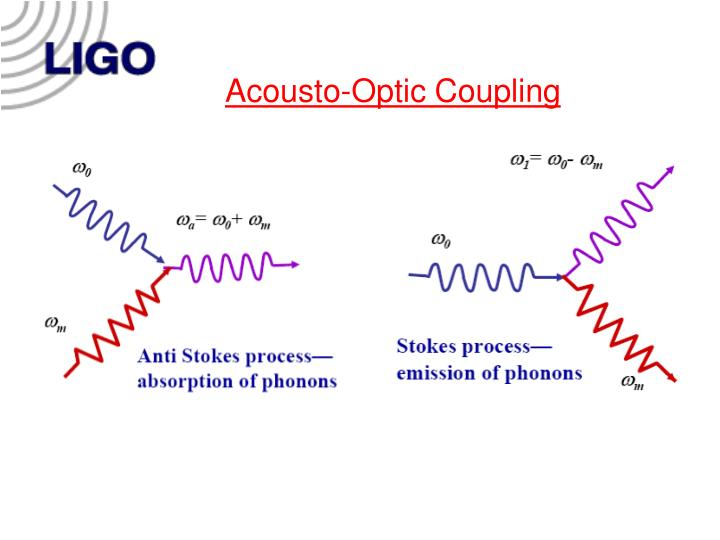 Acousto optic coupling