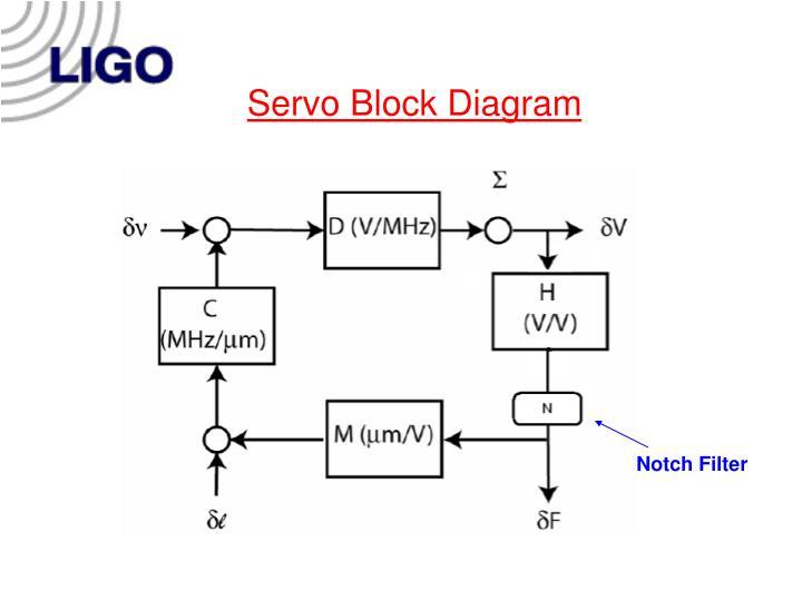 Servo Block Diagram