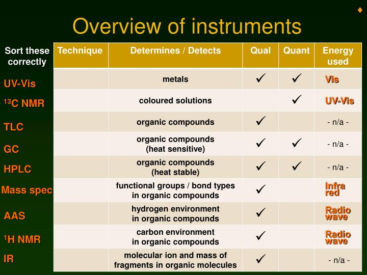 Overview of instruments