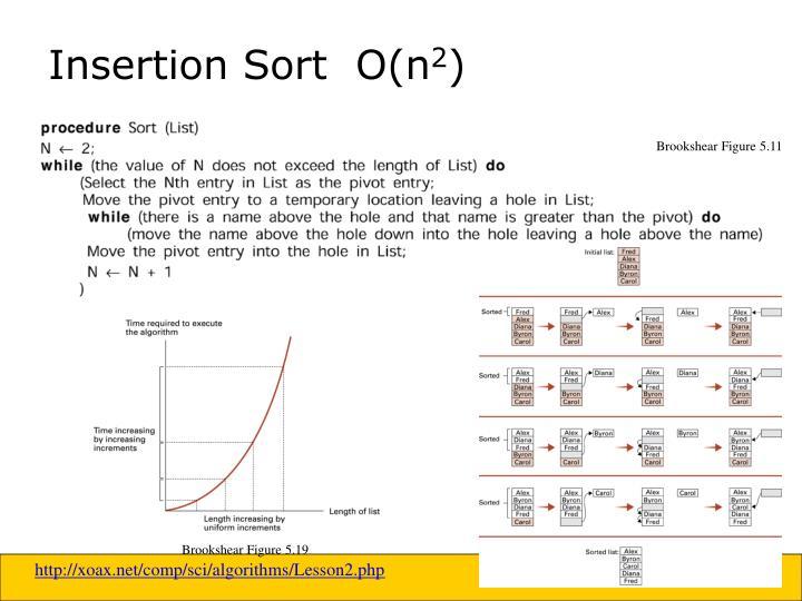 Insertion Sort  O(n