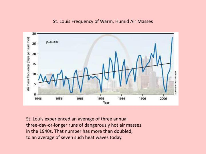 St. Louis Frequency of Warm, Humid Air Masses