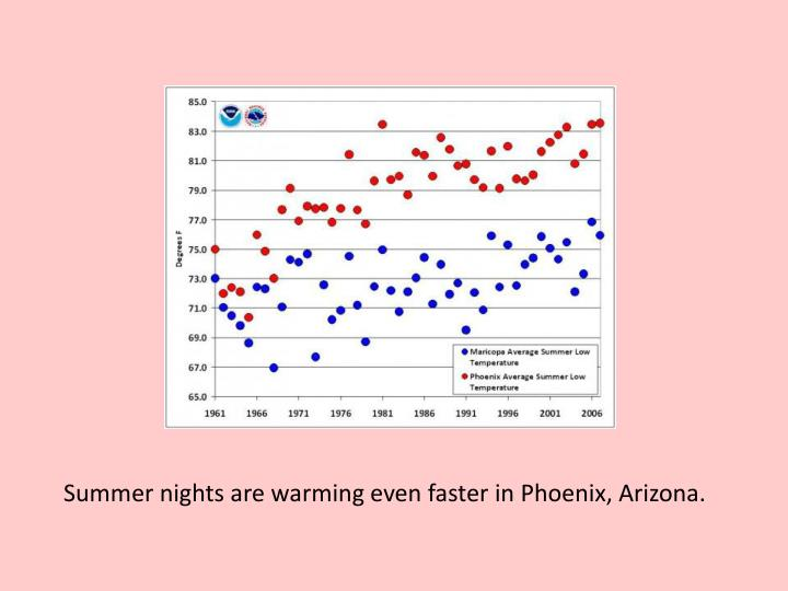 Summer nights are warming even faster in Phoenix, Arizona.