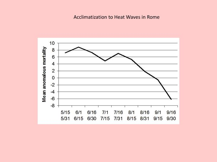 Acclimatization to Heat Waves in Rome