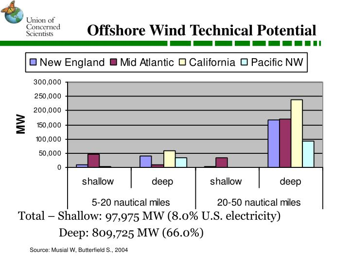 Offshore Wind Technical Potential