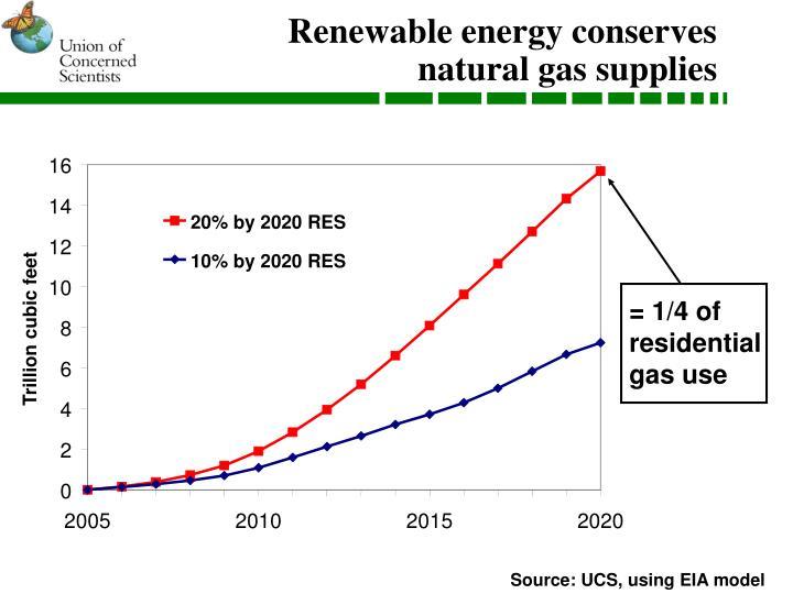 Renewable energy conserves