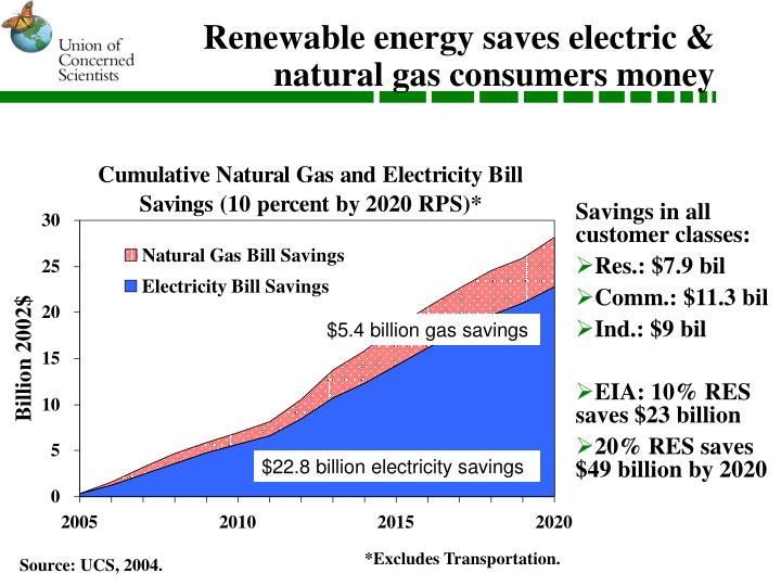 Renewable energy saves electric & natural gas consumers money
