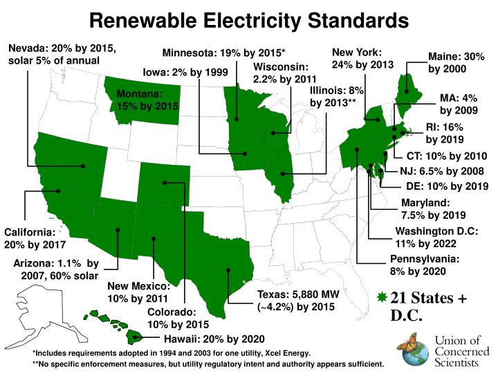 Renewable Electricity Standards