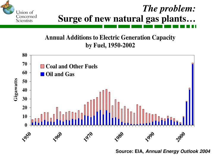 The problem surge of new natural gas plants