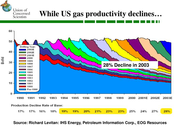 While us gas productivity declines