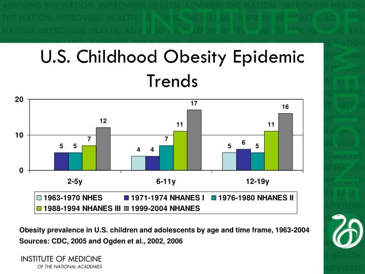 the childhood obesity epidemic Childhood obesity causes serious immediate and long-term consequences for both individuals and our society children with obesity are more likely to become adults with obesity childobesity180 is a leader in taking a unique approach to reverse the epidemic among children ages 5 to 12 years.