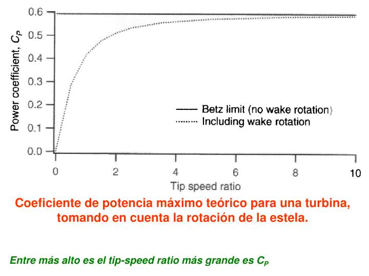 Coeficiente de potencia máximo teórico para una turbina, tomando en cuenta la rotación de la estela.