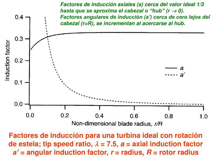 """Factores de inducción axiales (a) cerca del valor ideal 1/3 hasta que se aproxima el cabezal o """"hub"""" (r"""