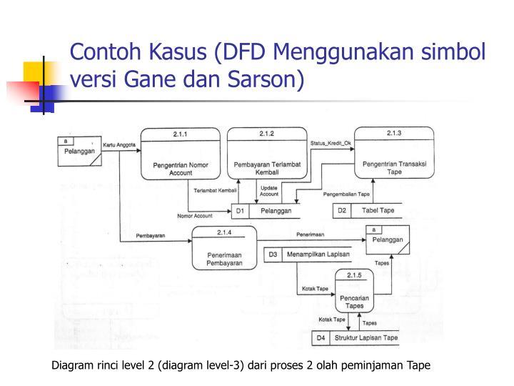 Ppt grafik tools 1 data flow diagram powerpoint presentation id contoh kasus dfd menggunakan simbol versi gane dan sarson diagram rinci ccuart Images