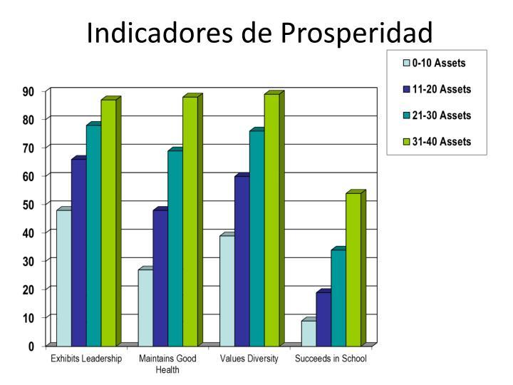 Indicadores de Prosperidad
