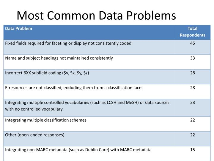 Most Common Data Problems