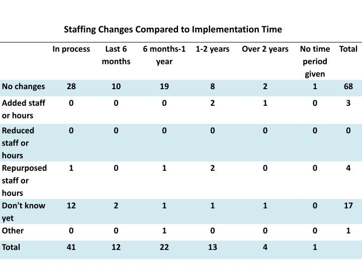 Staffing Changes Compared to Implementation Time