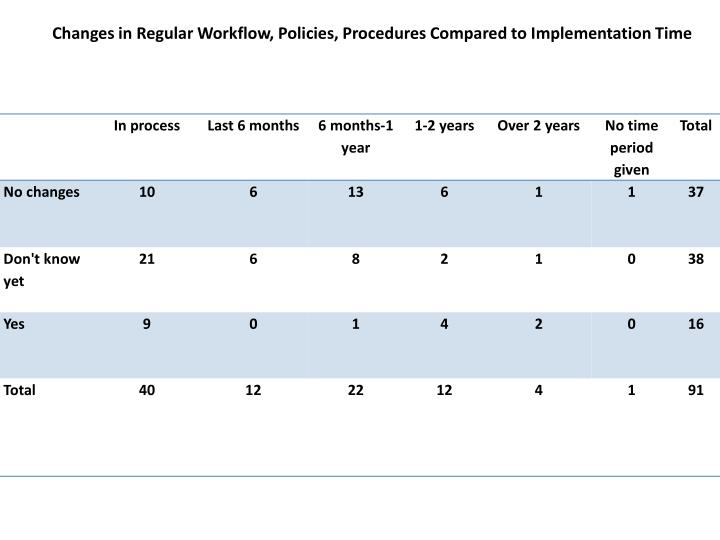 Changes in Regular Workflow, Policies, Procedures Compared to Implementation Time