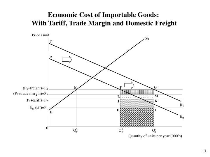 Economic Cost of Importable Goods: