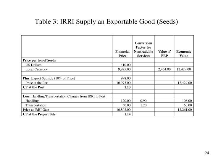 Table 3: IRRI Supply an Exportable Good (Seeds)