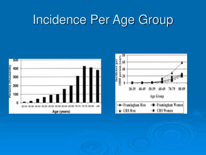 Incidence Per Age Group